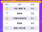 买房必看榜单!广州9月十大最受关注楼盘出炉!