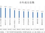 2020广州楼市成交量TOP10出炉,黄埔占据4席