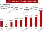 2020年度广州最受关注楼盘TOP10出炉!大家买房都看哪?