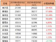 2020广州各区一手住宅成交价出炉!总价200万还能买哪里?