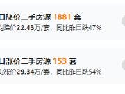 北京二手房降价22万/套 新房扎堆齐入市