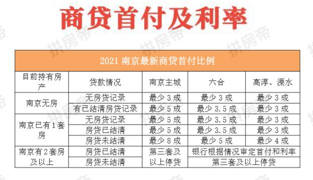 南京房产:南京买房贷款首付政策是什么?