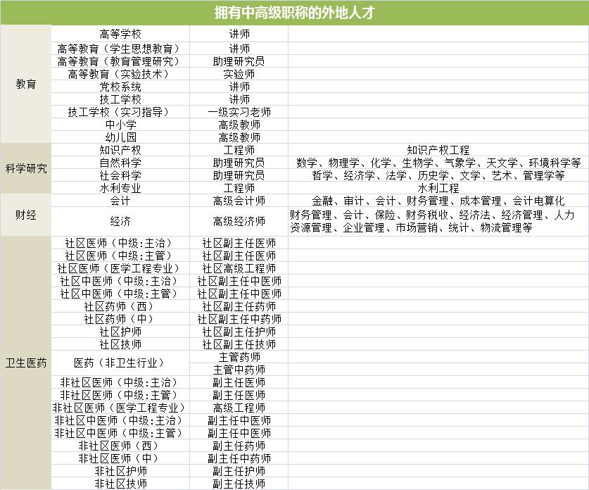 镇江房产:外地人如何在南京获购房资格?