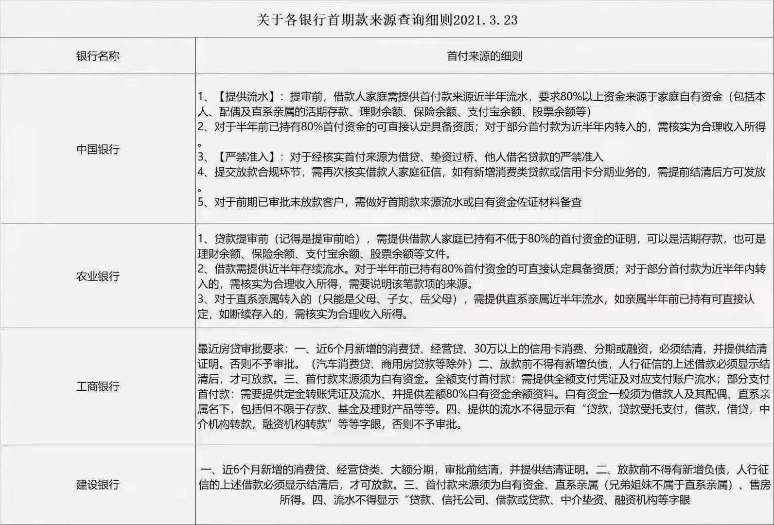 广州房产:现在各银行首期款查询细则是怎样的?