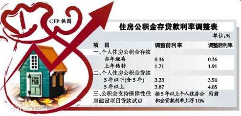 广州房产:住房公积金可以提前还款吗?