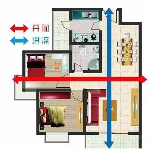 珠海房产:什么是开间进深?开间进深对房子的影响