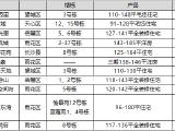阳光城尚东湾资讯配图