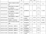 铂悦凤犀台资讯配图