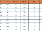 三盛•国际湾区资讯配图