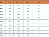 中联·御景湾资讯配图