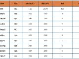 中国铁建·琅岐山语城资讯配图