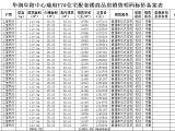 华润阜阳中心资讯配图