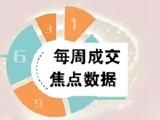 佳兆业盐田城市广场三期资讯配图