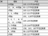 中铁西江悦资讯配图
