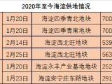 北京城建世华龙樾资讯配图