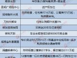 昆明广场悦中心资讯配图