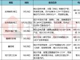 鑫苑城资讯配图