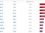 邯郸人最关注的TOP10楼盘,看看怎么样?