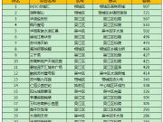2018年上半年成交榜单新鲜出炉 这20个楼盘苏州人最爱买!