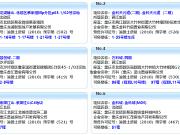 5月8日重庆共6楼盘新获预售证 首创城二期推8新楼