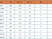 上周榕市区新房成交均价26430元/㎡ 环比下跌3.9%