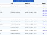 11月14日主城8项目获预售证 保利大国璟推新