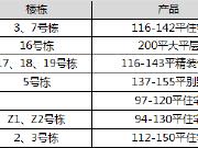 【认筹速递】7盘认筹  岳麓长房项目加推小高层 公摊仅18%