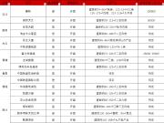 楼市年末大考!12月广州将有17个项目全新开盘