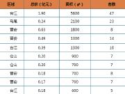 环比下跌2.6%,上周福州住宅成交均价27331元/㎡