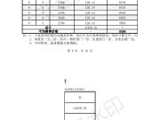 金辉城三期7#、8#毛坯高层 备案均价6598元/平