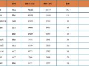 上周榕市区新房成交均价26388元/㎡ 环比下跌4.1%