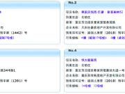 9月27日重庆主城14项目获预售证 鲁能星城外滩推新盘