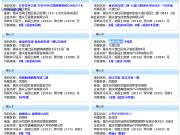 12月12日重庆主城8个项目获预售证 融科钓鱼台推新盘