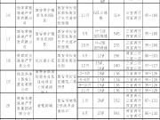 2018西安买房攻略之长安刚需 35153套放量最低9500