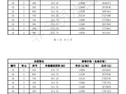 郦城国际24#毛坯电梯洋房 备案均价13600元/平