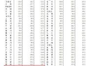 昆明房价连涨22个月 在售高价盘汇总哪个项目最贵
