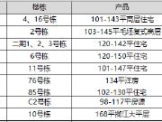 【认筹速递】周末8盘认筹 带12年教育配套热盘阳光城入市