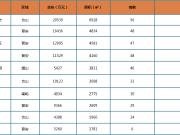 上周榕市区新房成交均价28142元/㎡ 环比上涨6.7%