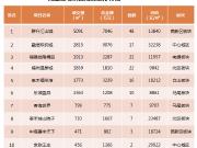 上周福州新房成交均价21547元/㎡ 呈量跌价升态势