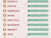 【一周热盘】昆明上周热盘TOP10出炉 俊发三项目上榜