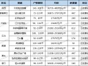 爆發!南京4000余套新房上!江北、江寧、城東、河西都有!