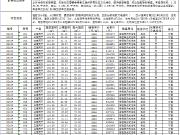 置地·双清湾公开备案163套住宅 备案单价9137元/㎡