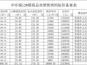京师国府备案126套洋房,均价约10622.85元/㎡
