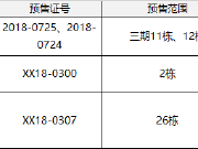 【拿证速递】长沙718套住宅房源拿证 开福区500强企业将推