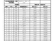 融尚广场6、5、3、1 号楼 备案均价13760元/平