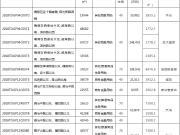 7日济南土拍:全部底价成交,天鸿、新城进驻唐冶