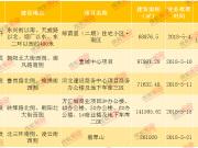 证件丨保定多项目最新获证 含翡翠山、万汇城、壹城中心等