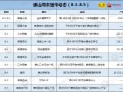 佛山10盘入市迎8月首周 万科两大纯新盘开放营销中心