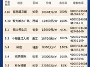 [开盘播报]西安一周8家新推2252套房源 最低9300元