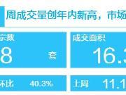 楼市回温信号强烈!广州4月有18个项目推新!